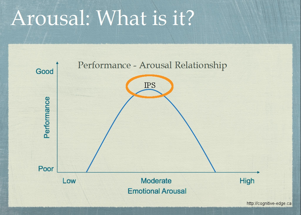 arousal behavior stress and affects worksheet University of phoenix material arousal, behavior, stress, and affect worksheet using the text for this course, the university library, the internet, or.